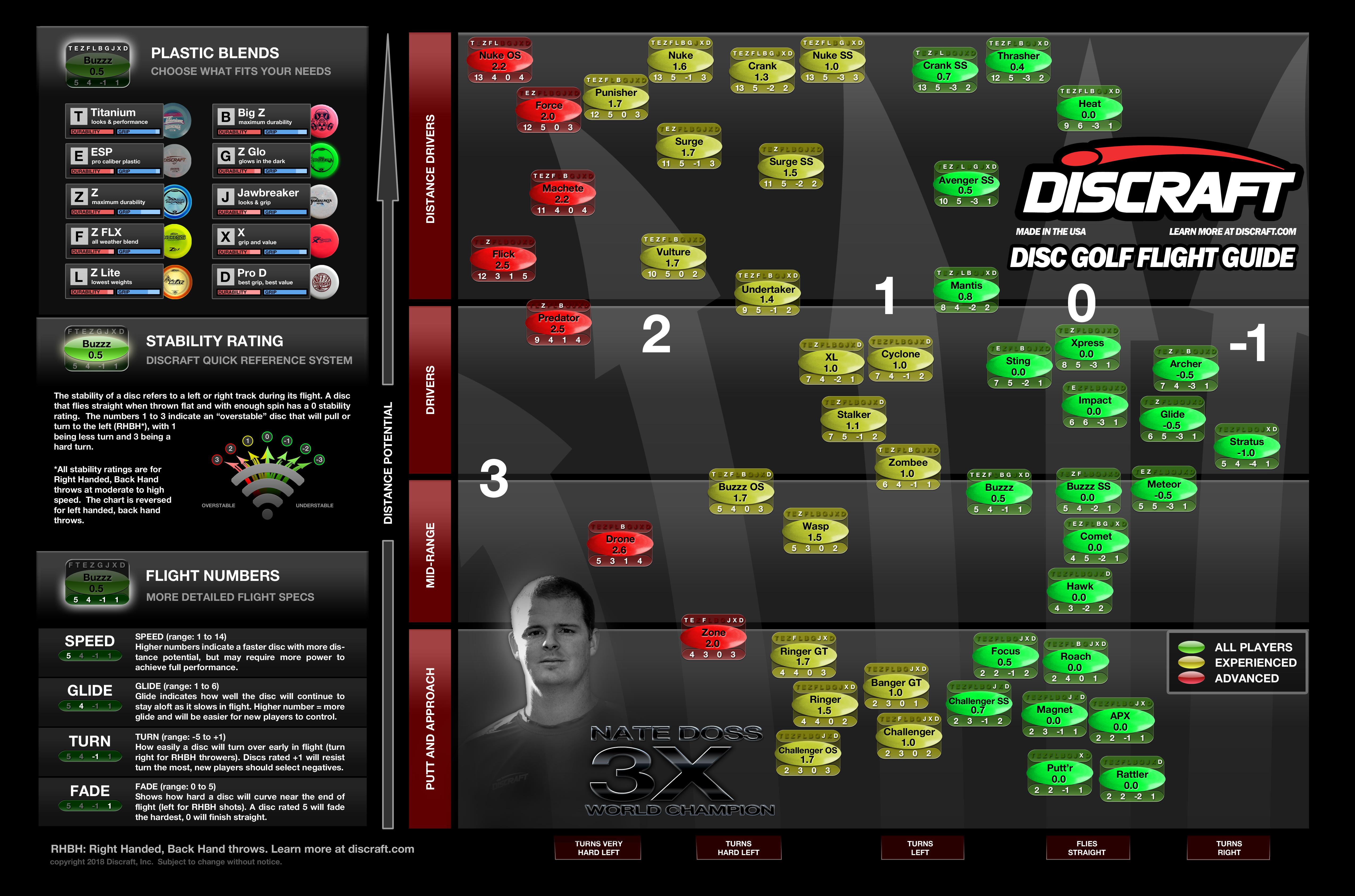 Discraft disc golf flight chart