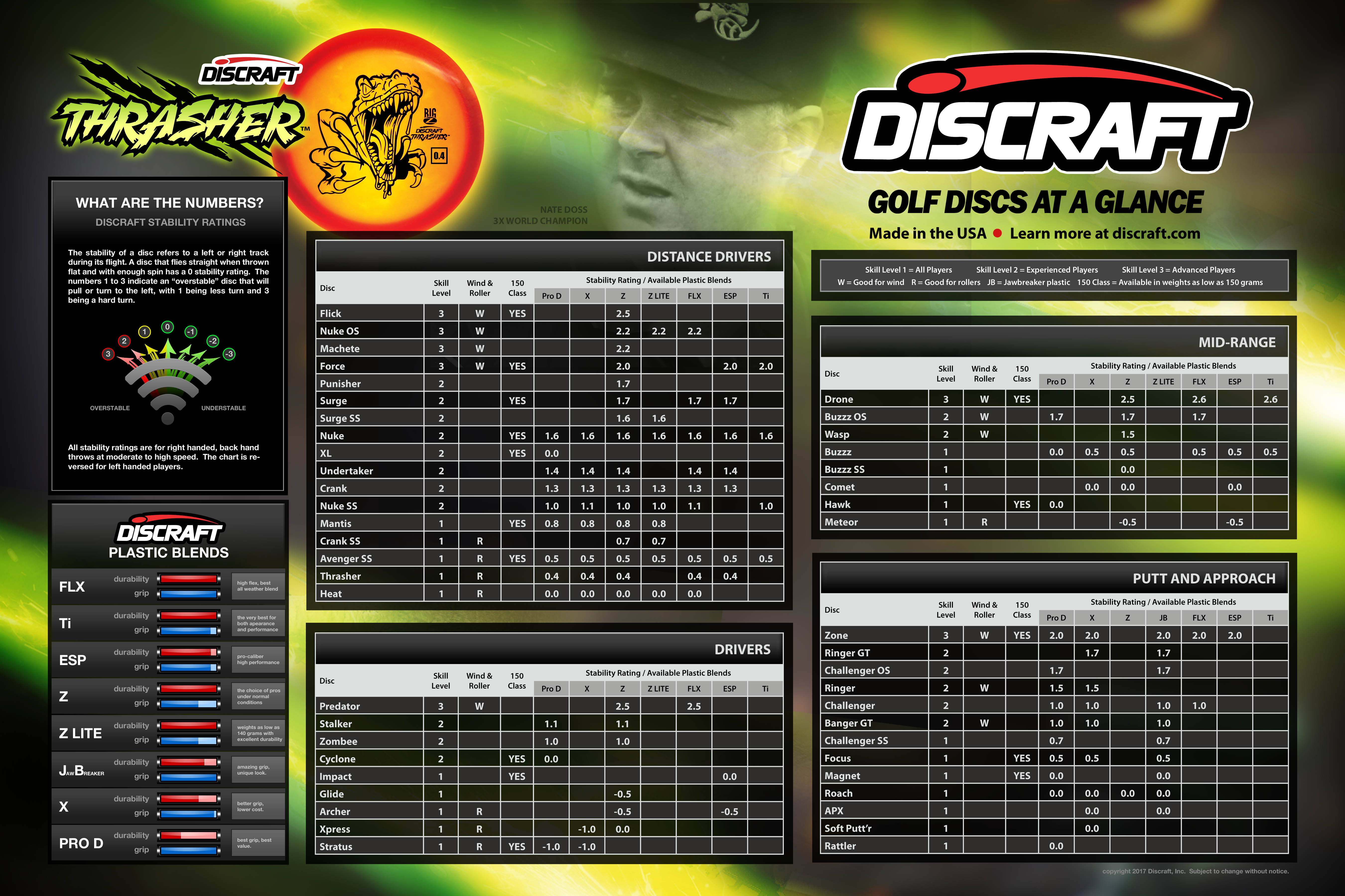 Discraft golf discs chart: every version of every stock disc at a glance
