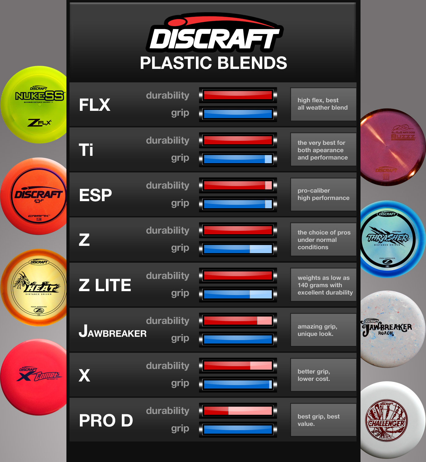 Disc golf plastic blends from discraft
